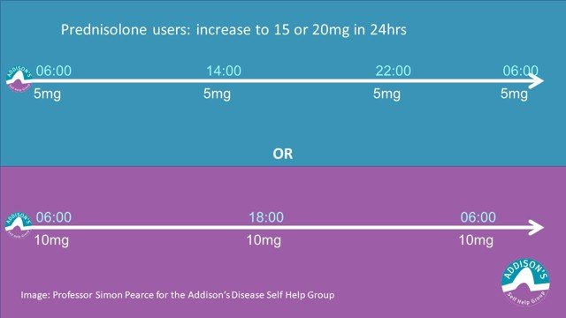 ADSHG Sick Day Dosing when Very Unwell DIagram of timings
