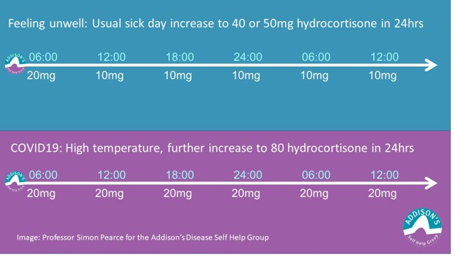 Sick Day Rules Dosing when Unwell - Diagram of Timings